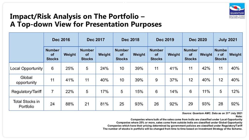 44 Impact/Risk Analysis on The Portfolio – A To...