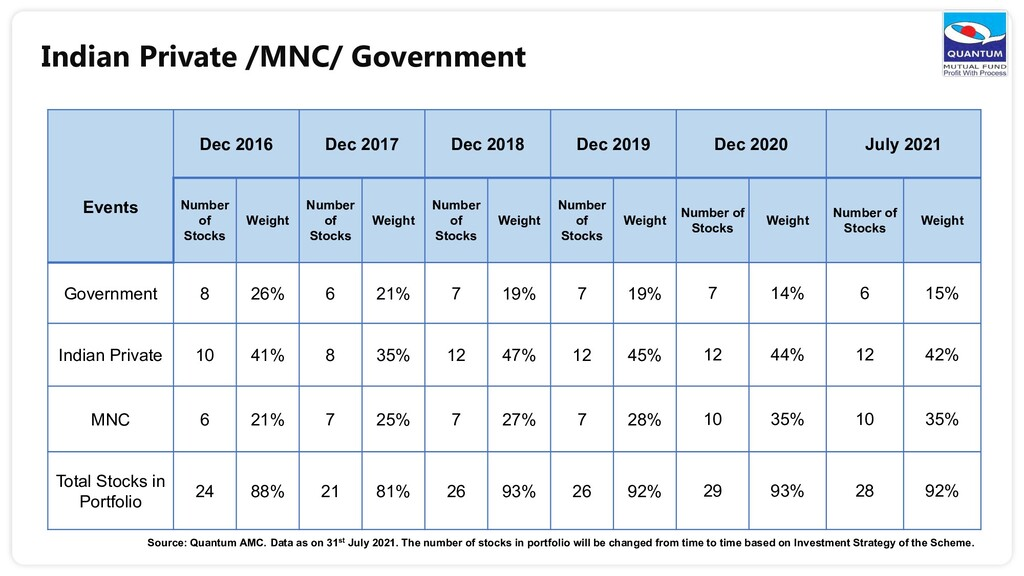 Indian Private /MNC/ Government Events Dec 2016...