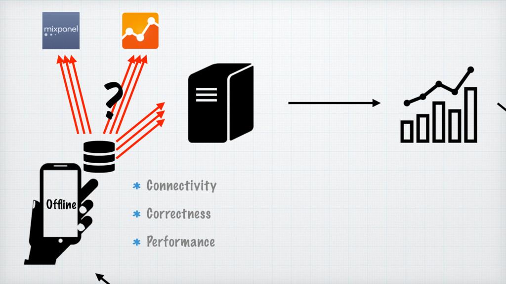 Offline ? Connectivity Correctness Performance