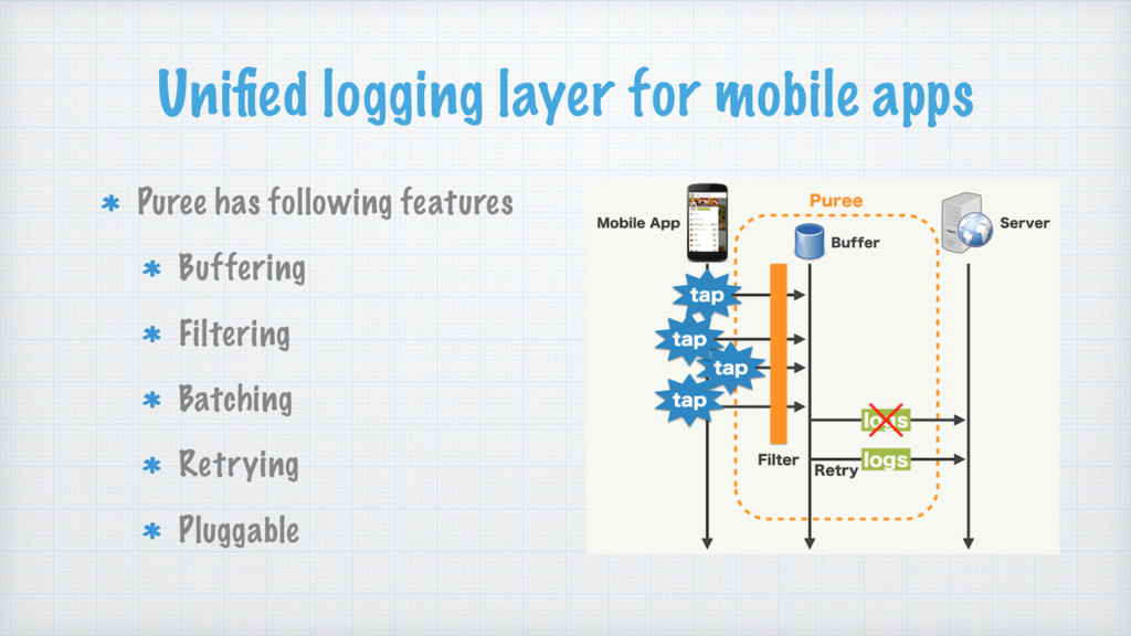 Unified logging layer for mobile apps Puree has ...