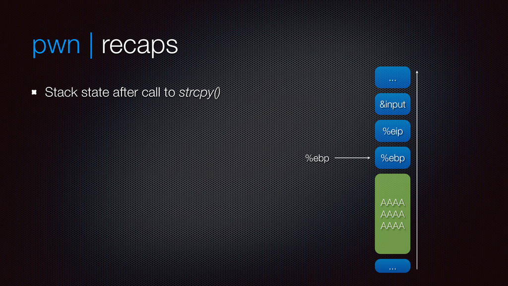 pwn | recaps Stack state after call to strcpy()...