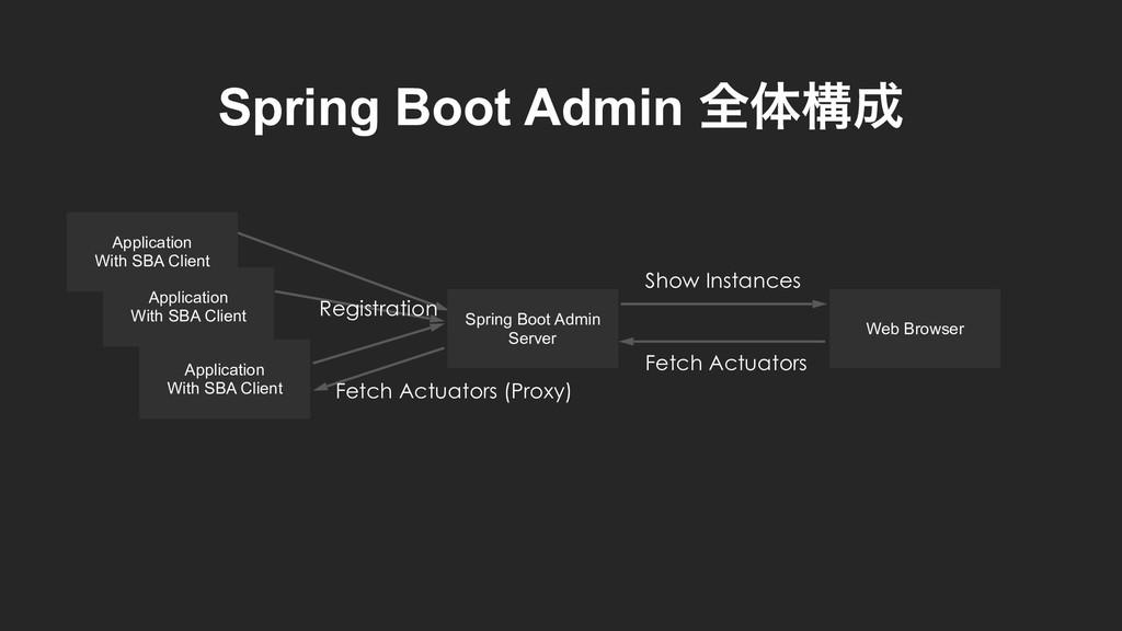 Spring Boot Admin શମߏ Application With SBA Cli...