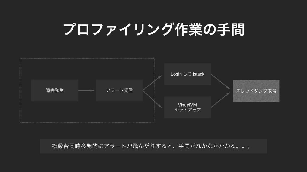 Ξϥʔτड৴ εϨουμϯϓऔಘ VisualVM ηοτΞοϓ Login ͯ͠ jstac...