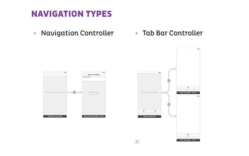 • Navigation Controller NAVIGATION TYPES • Tab ...