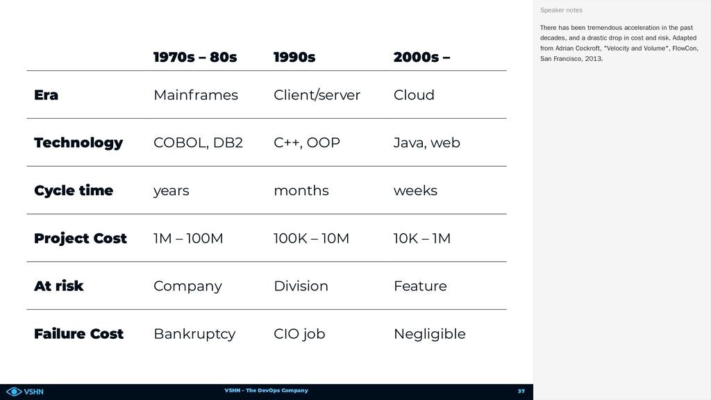 VSHN – The DevOps Company 1970s – 80s 1990s 200...