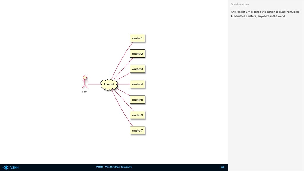 VSHN – The DevOps Company user Internet cluster...