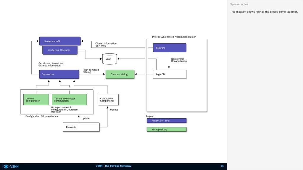 VSHN – The DevOps Company Project Syn enabled K...