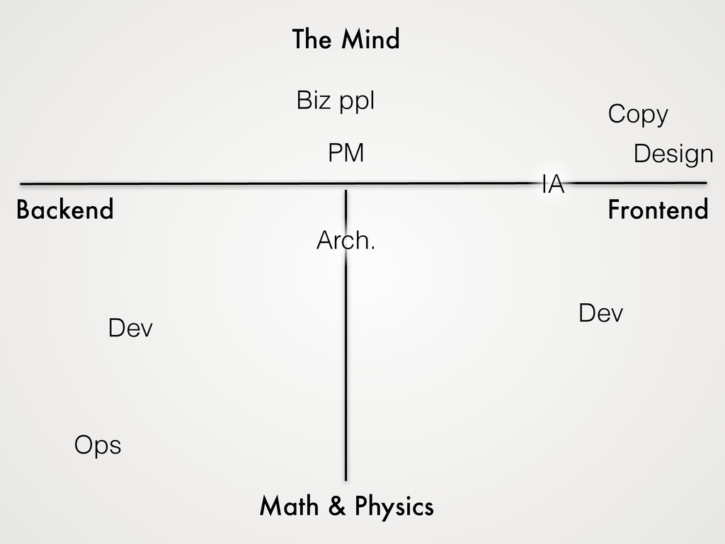 The Mind Math & Physics Backend Frontend Dev Op...