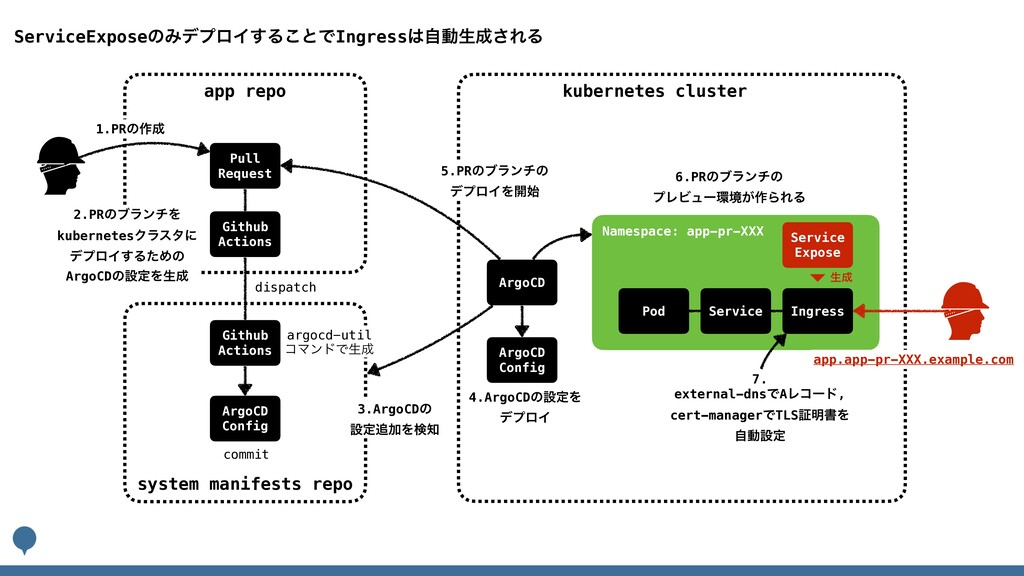 kubernetes cluster app repo system manifests re...