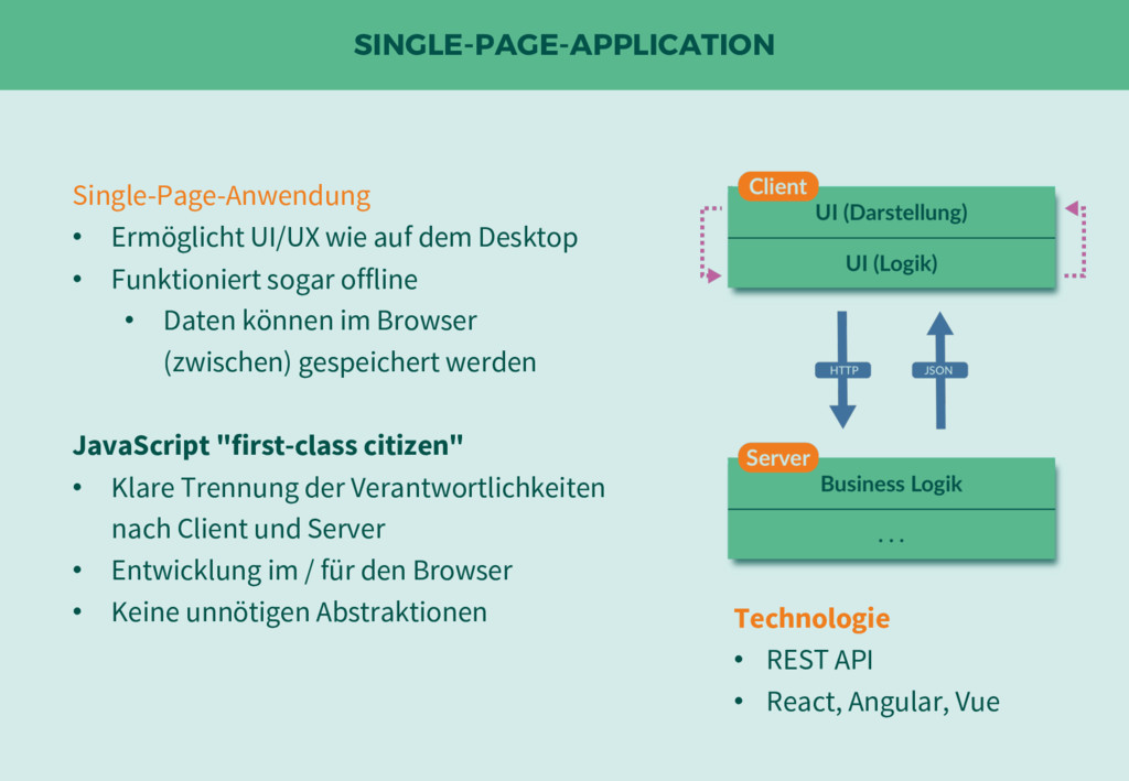SINGLE-PAGE-APPLICATION Technologie • REST API ...