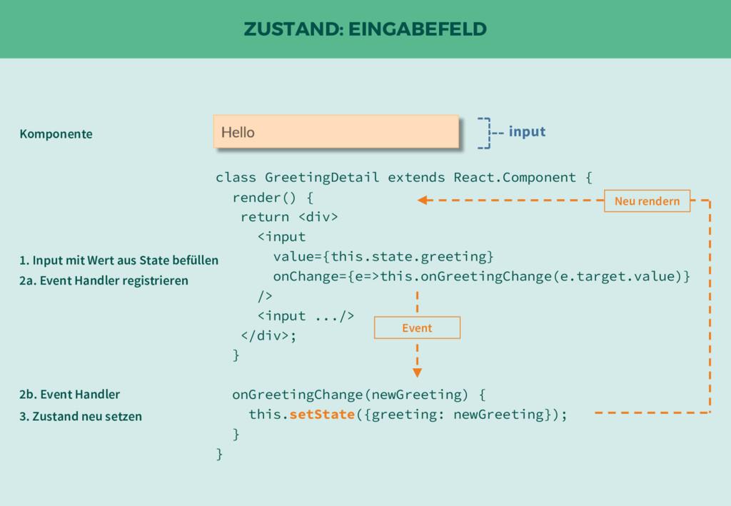 ZUSTAND: EINGABEFELD input class GreetingDetail...