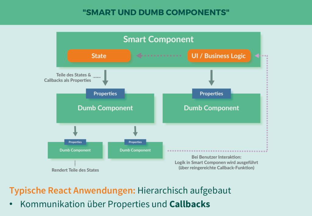 """SMART UND DUMB COMPONENTS"" Typische React Anwe..."