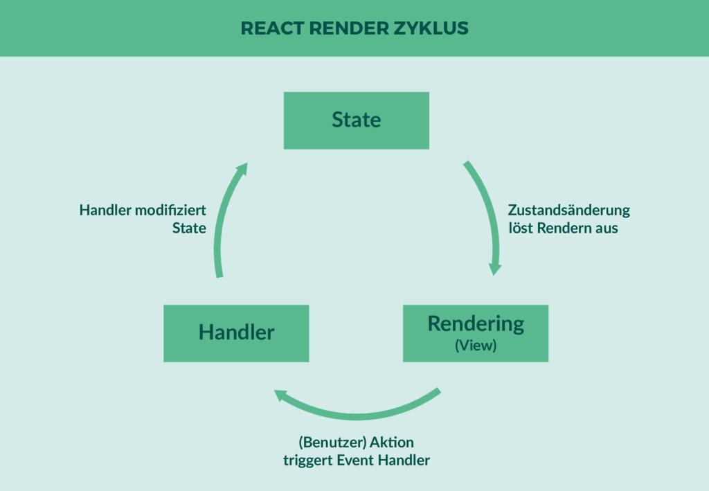 REACT RENDER ZYKLUS State Handler Rendering (Vi...