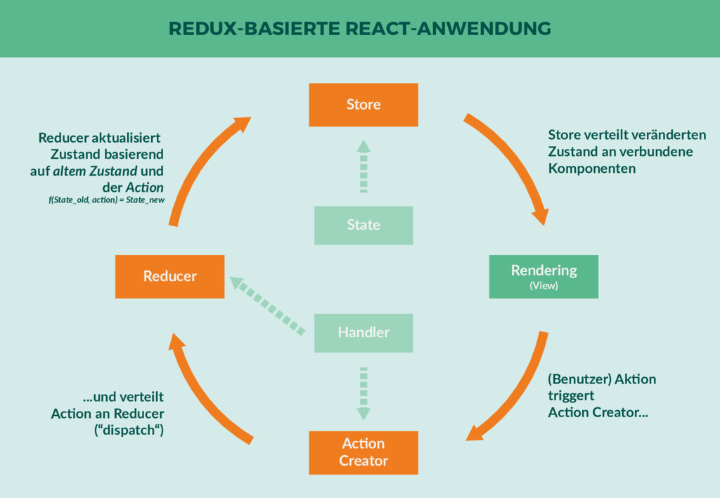 REDUX-BASIERTE REACT-ANWENDUNG State Reducer St...