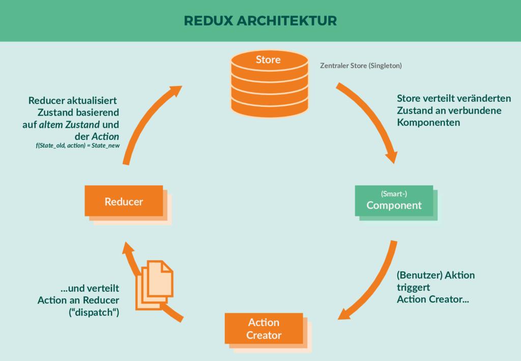 REDUX ARCHITEKTUR Reducer Action Creator (Smart...