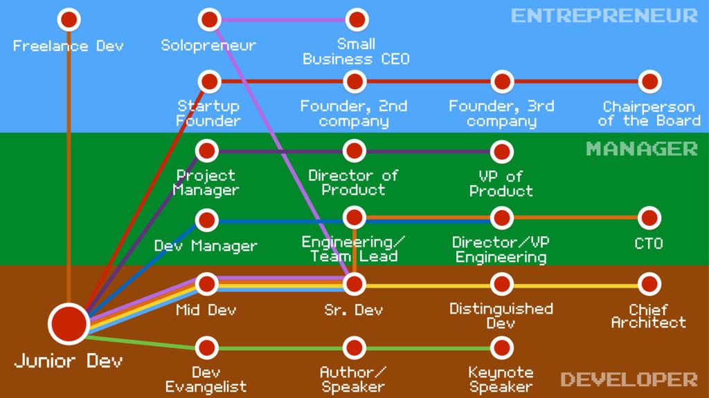 Mid Dev Keynote Speaker Sr. Dev Chief Architect...
