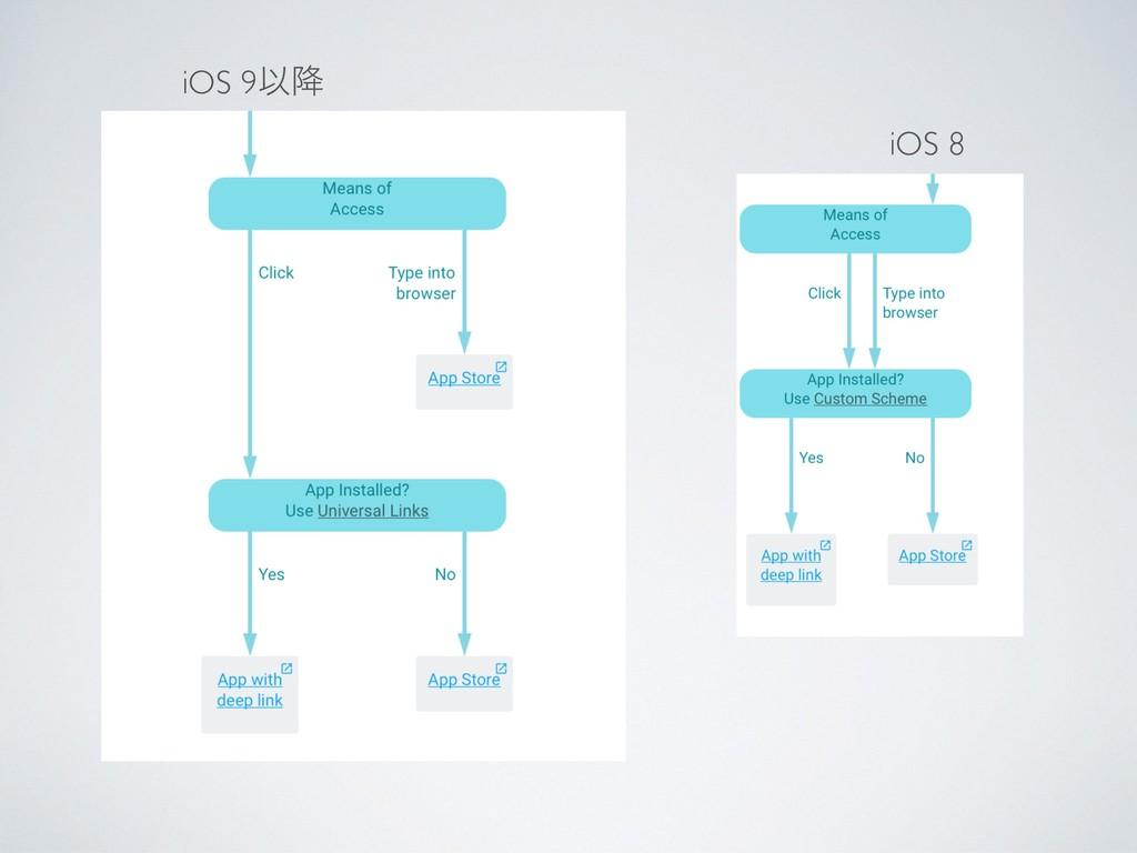 iOS 9Ҏ߱ iOS 8