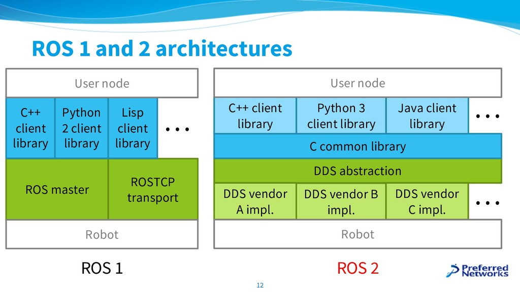 ROS 1 and 2 architectures 12 ROSTCP transport R...
