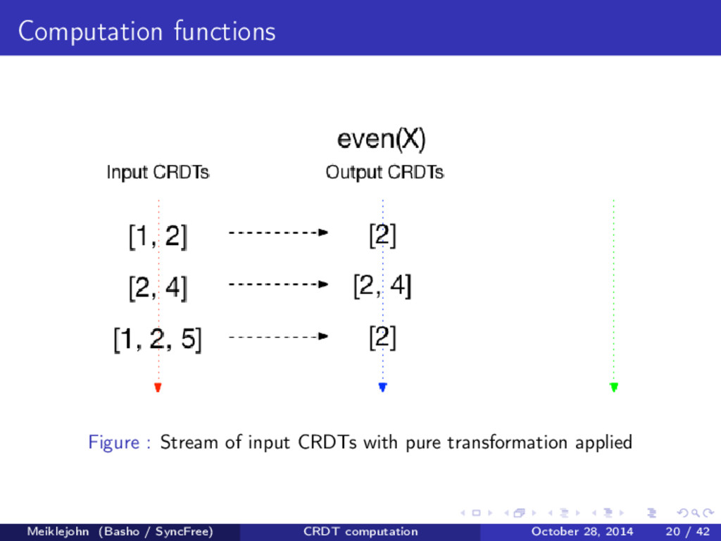 Computation functions Figure : Stream of input ...