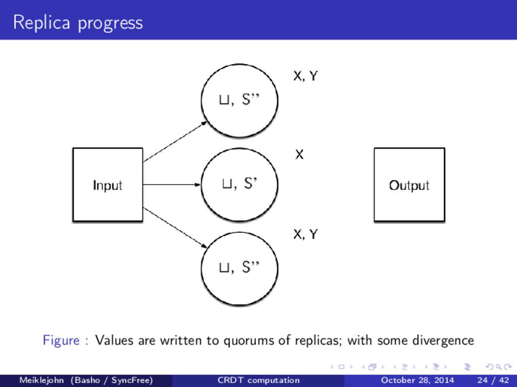 Replica progress Figure : Values are written to...