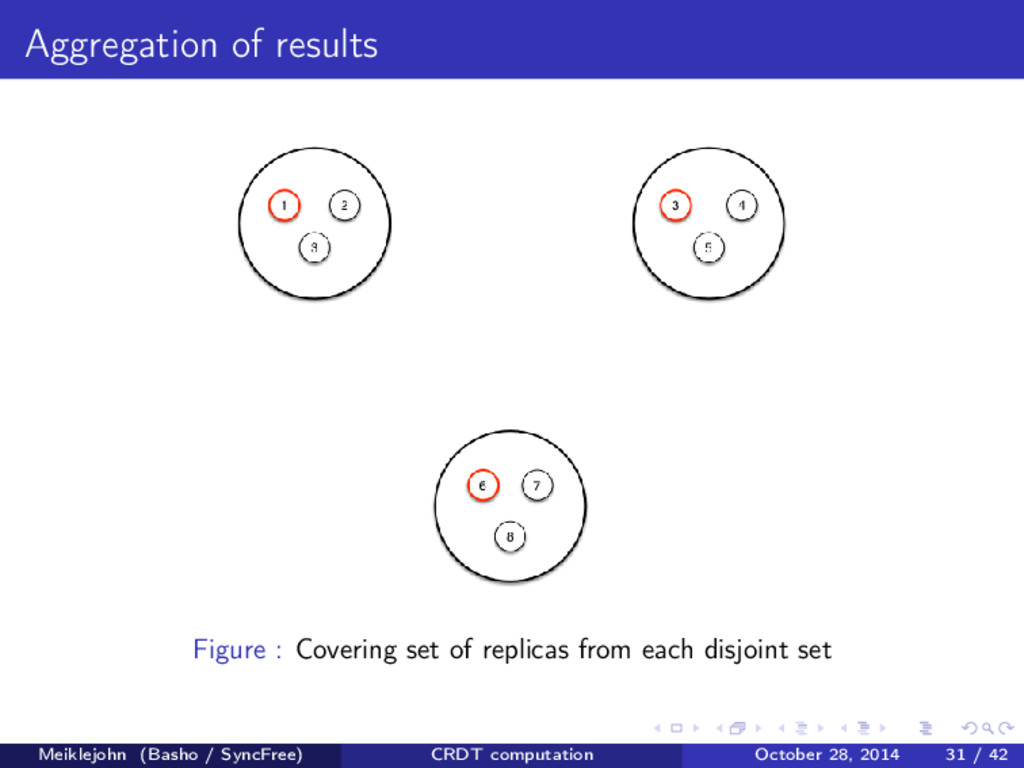 Aggregation of results Figure : Covering set of...