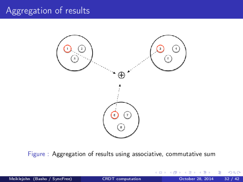 Aggregation of results Figure : Aggregation of ...