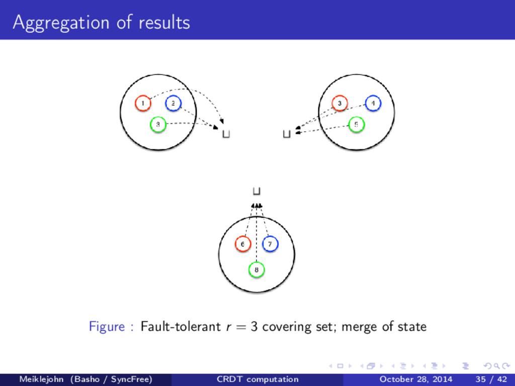 Aggregation of results Figure : Fault-tolerant ...