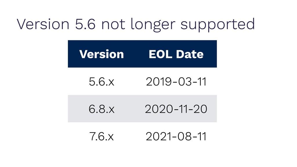 Version 5.6 not longer supported Version EOL Da...