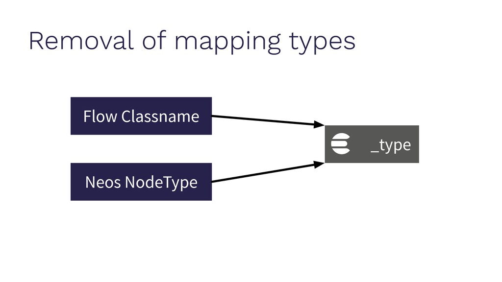 Removal of mapping types Flow Classname Neos No...