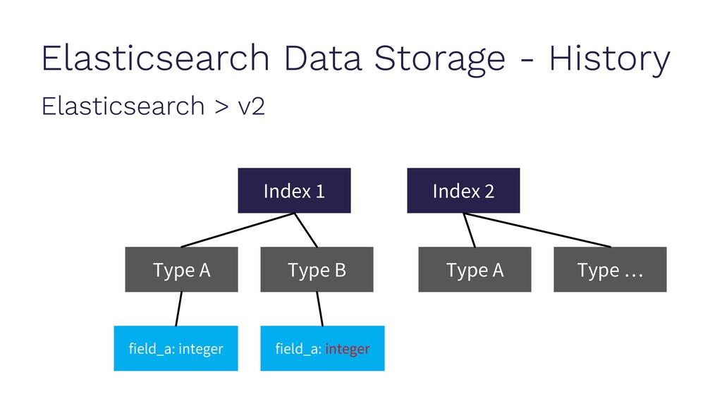 Elasticsearch Data Storage - History Elasticsea...