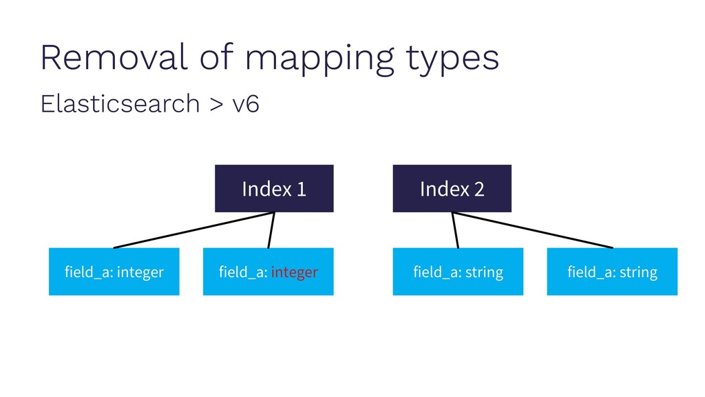 Removal of mapping types Elasticsearch > v6 Ind...