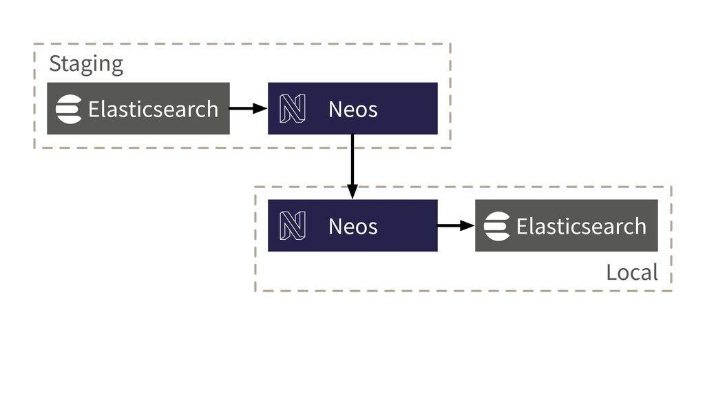 Elasticsearch Neos Neos Local Elasticsearch Sta...