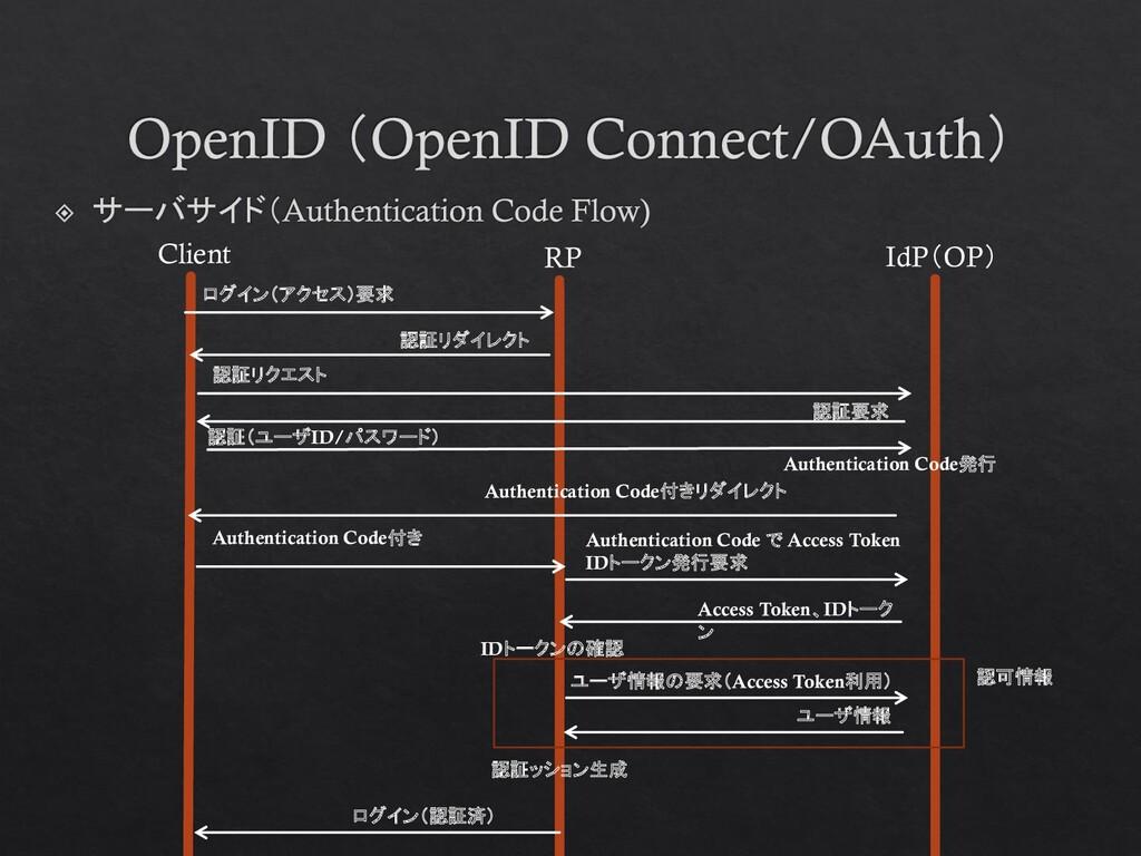Client RP IdP(OP) ログイン(アクセス)要求 認証リダイレクト 認証リクエスト...