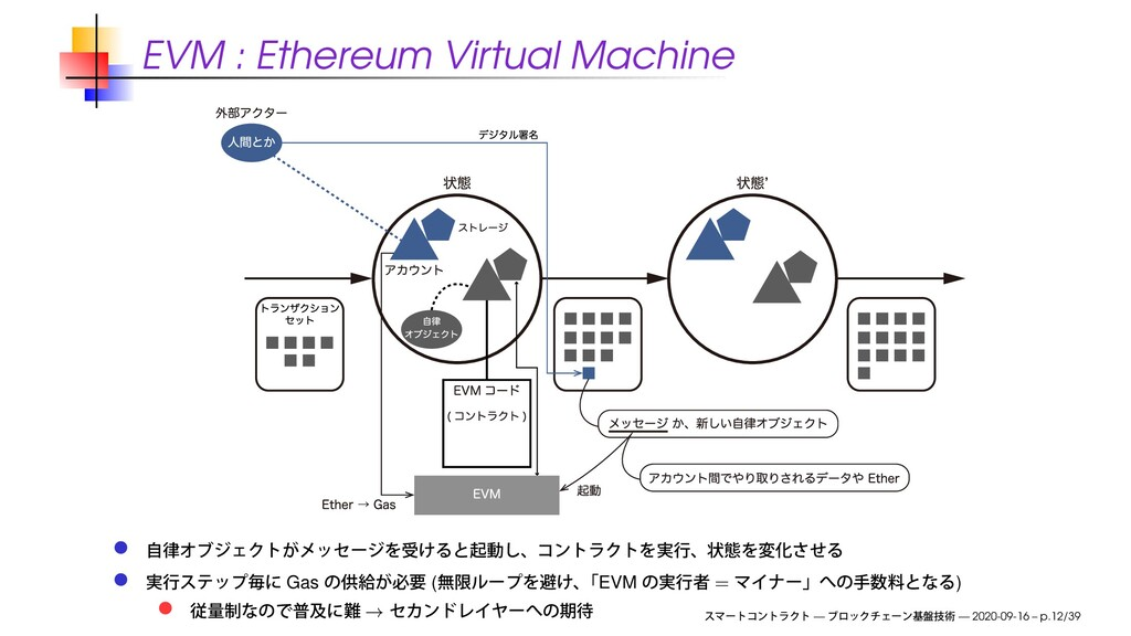 EVM : Ethereum Virtual Machine Gas ( EVM = ) → ...