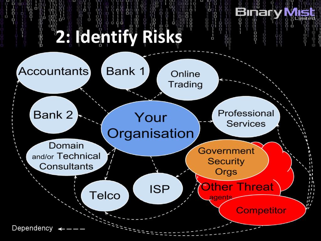 5: Identify Risks? 2: Identify Risks Dependency
