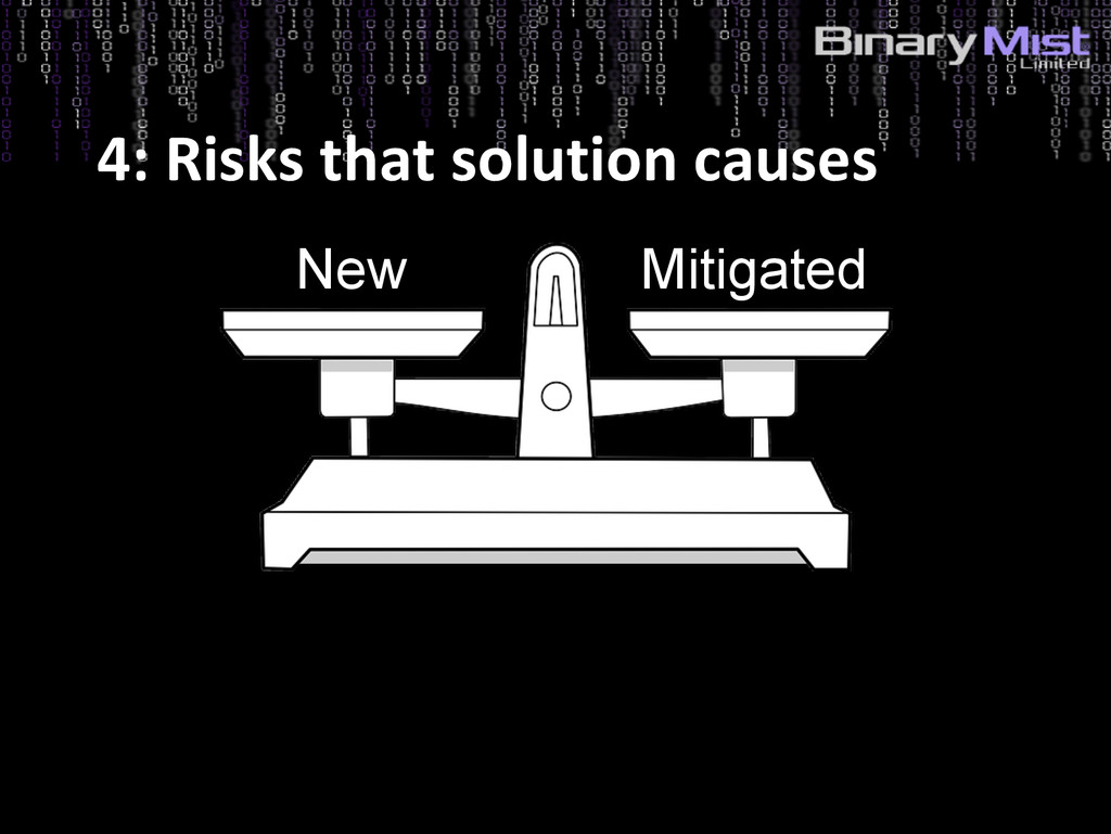 4: Risks that solution causes New Mitigated