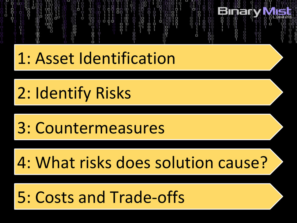 1: Asset Identification 2: Identify Risks 3: Co...