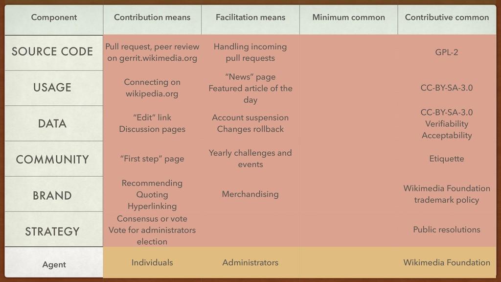 Component Contribution means Facilitation means...