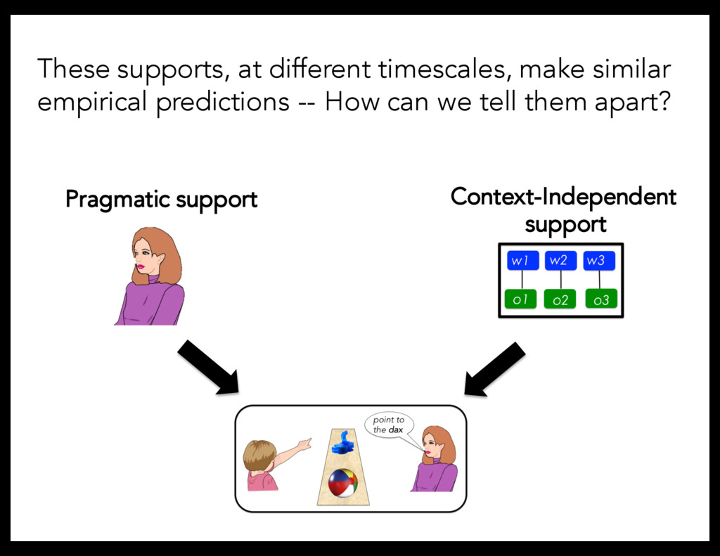 Pragmatic support Context-Independent support T...