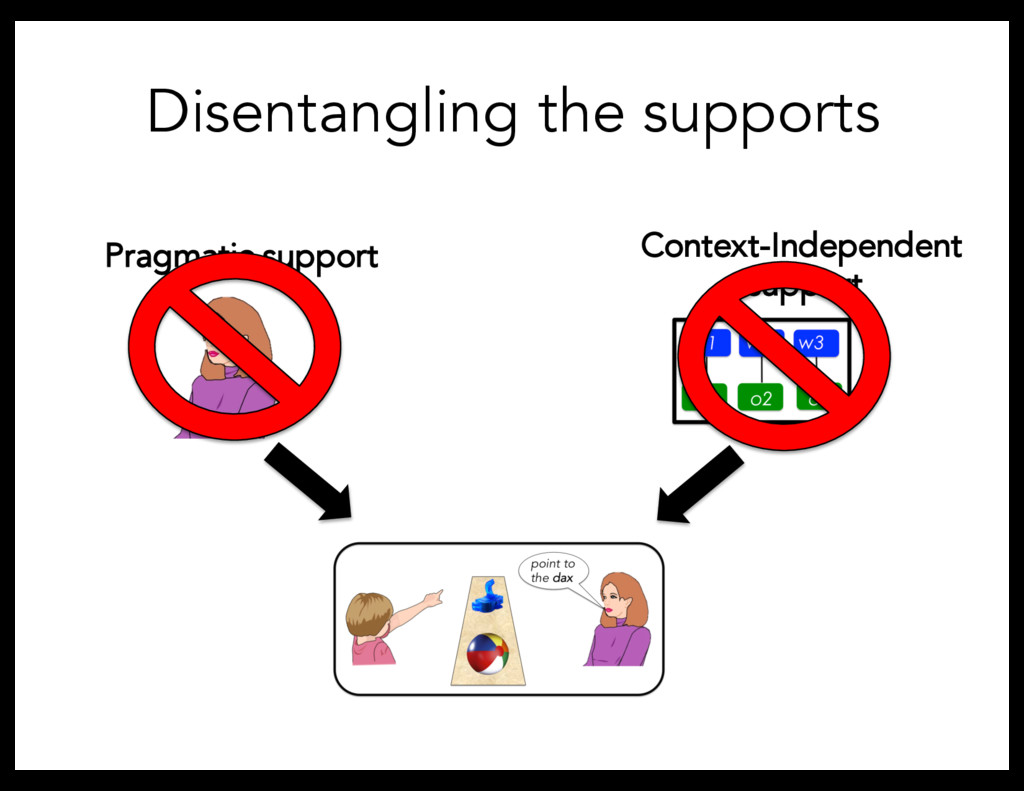 Pragmatic support Disentangling the supports Co...