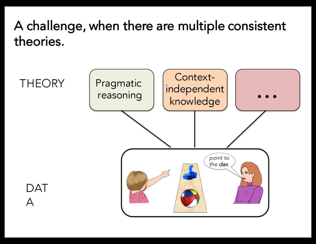 DAT A THEORY Pragmatic reasoning Context- indep...