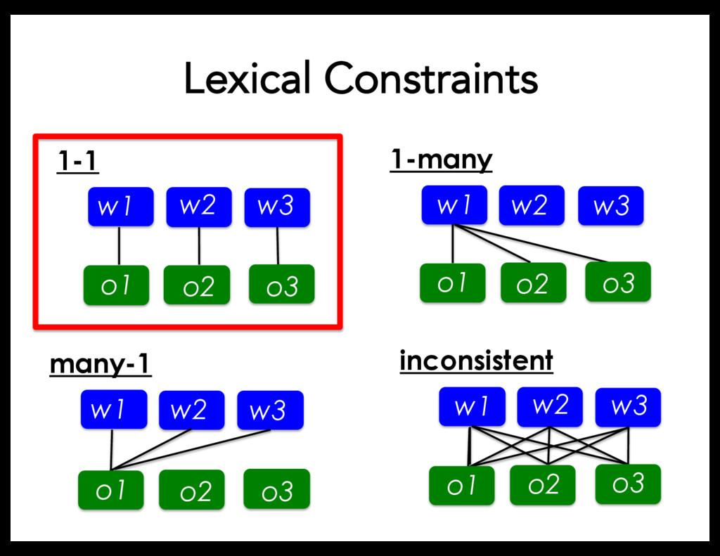 Lexical Constraints 1-many w1 w w2 w3 o1 o2 o3 ...
