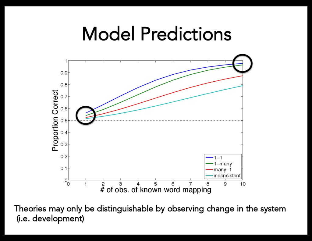 Model Predictions Theories may only be distingu...