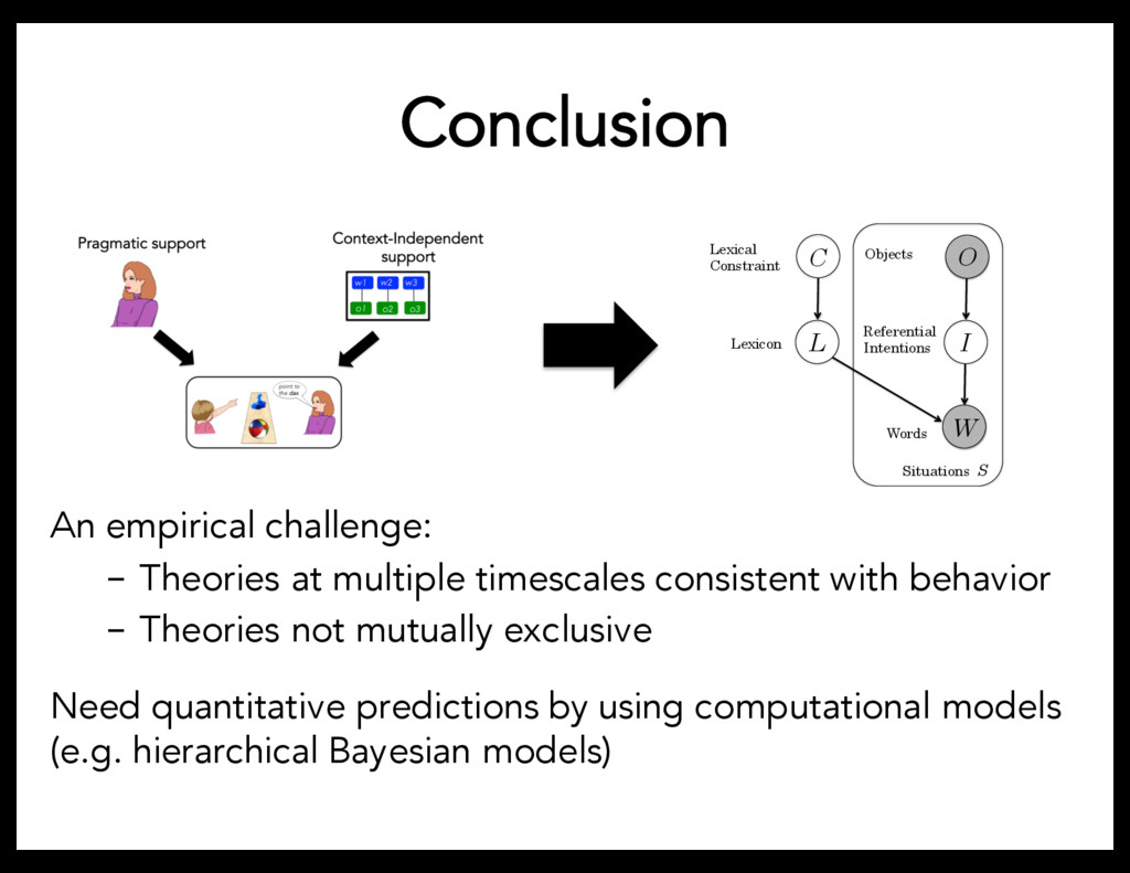 Conclusion An empirical challenge: - Theories a...