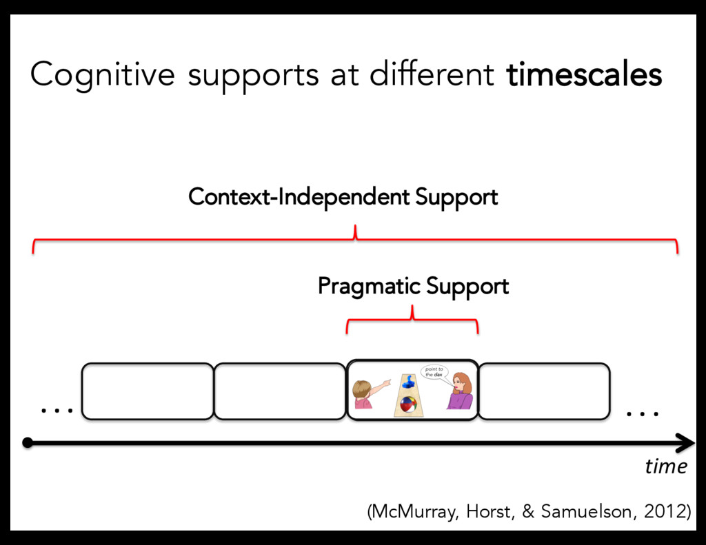 . . . . . . time Pragmatic Support Context-Inde...