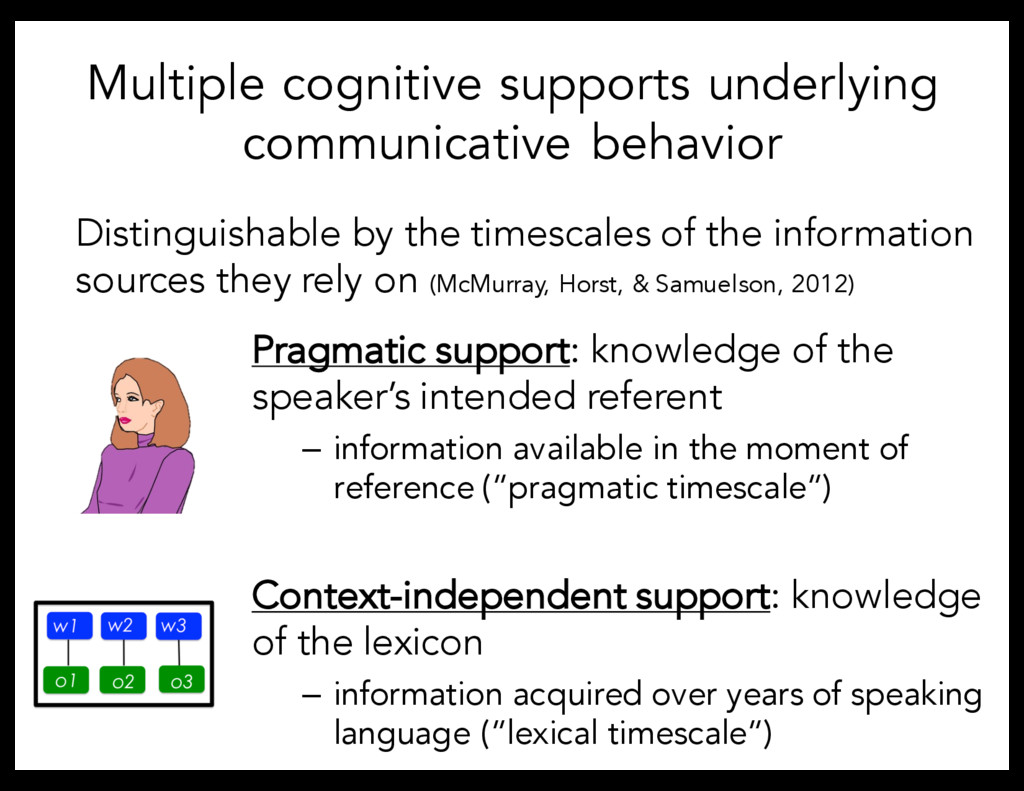 Multiple cognitive supports underlying communic...