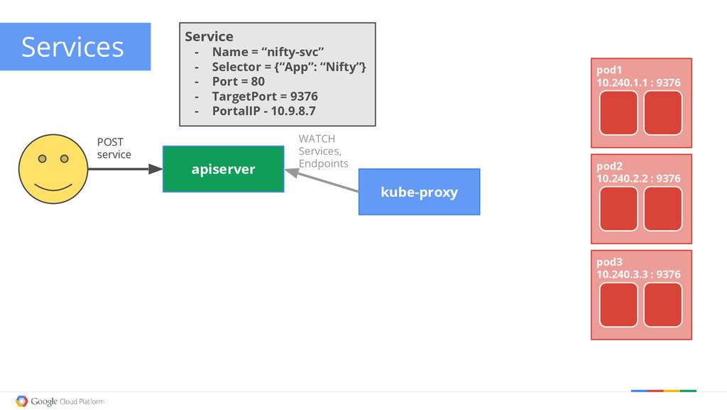 Google confidential │ Do not distribute POST se...