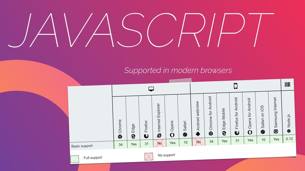 JAVASCRIPT Supported in modern browsers