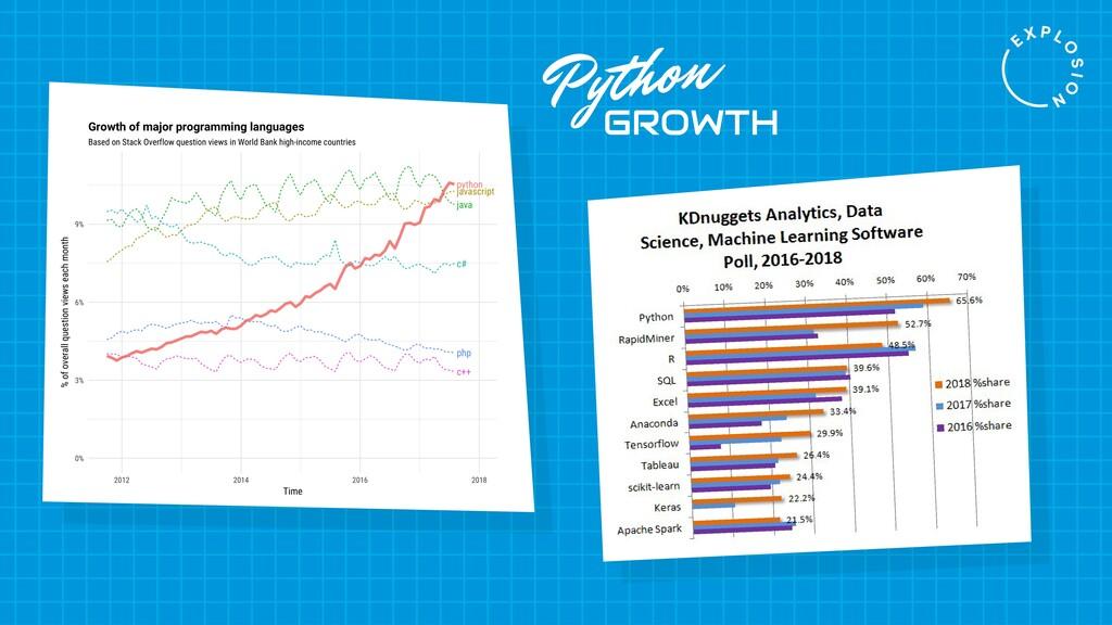 Python GROWTH