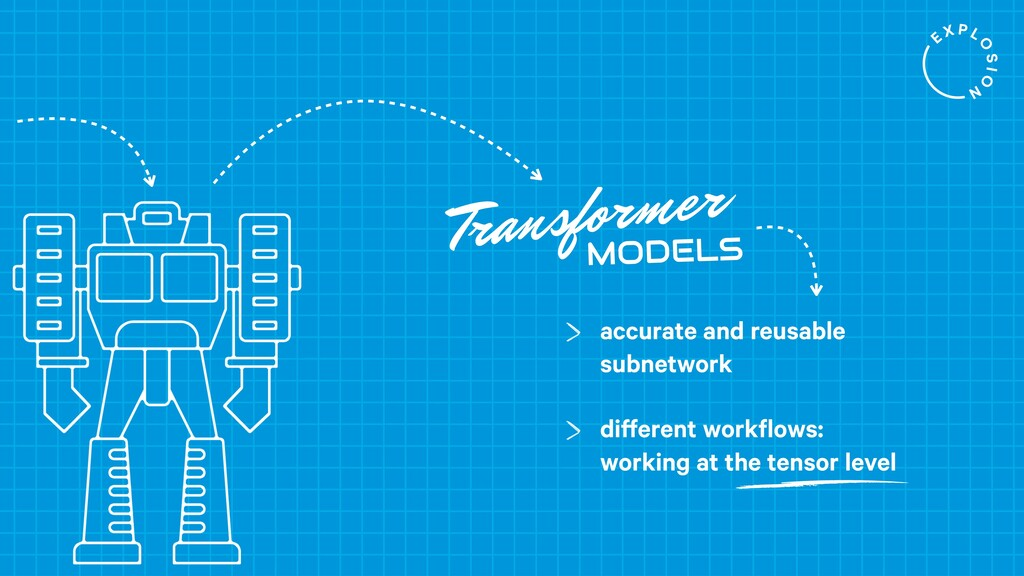 Transformer MODELS accurate and reusable subnet...
